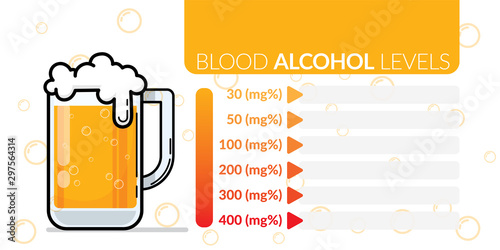 infographic of approximate blood alcohol percentage level chart for estimation a Wallpaper Mural