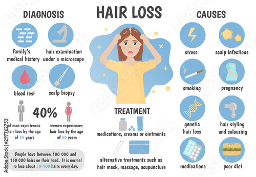 Medical infographics hair loss, alopecia, baldness Wallpaper Mural