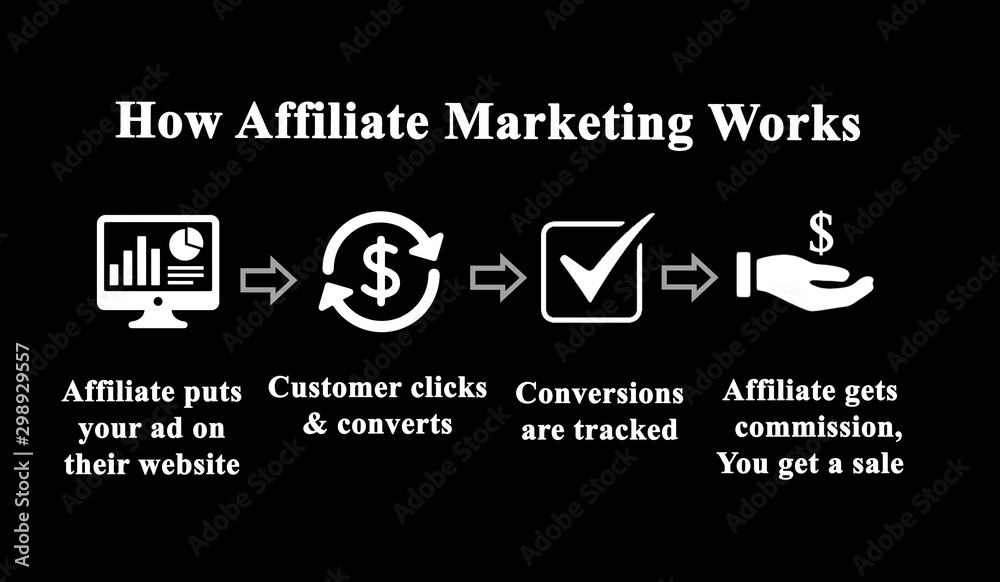 Fototapeta How Affiliate Marketing Work.