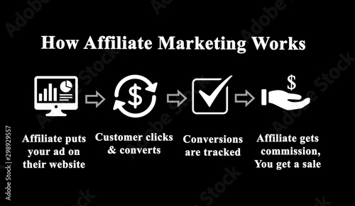 How Affiliate Marketing Work. Canvas Print