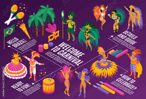 Obraz na plátně Brazilian Carnival Isometric Flowchart