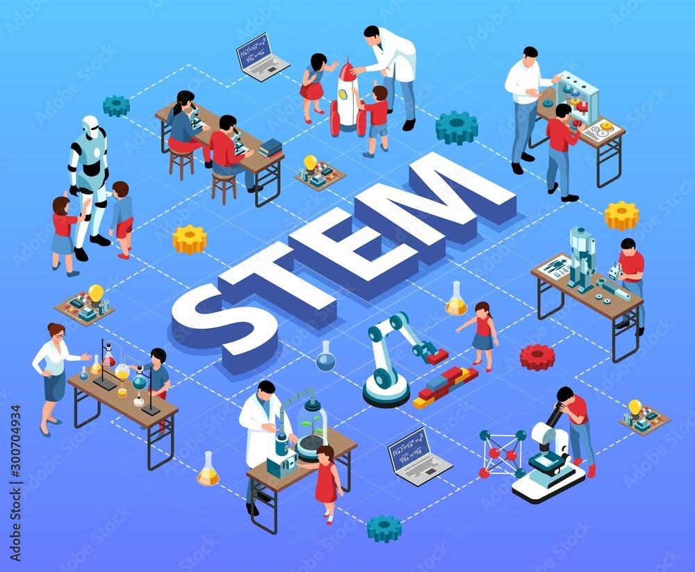 Fototapeta STEM Education Isometric Flowchart