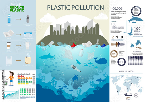 Leinwand Poster Environmental problems sources plastic pollution in the world infographic chart and data