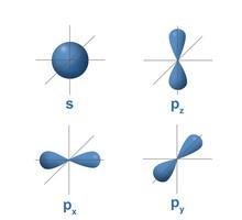 Shape Of Atomic Orbital On Axis Shown S Orbital In Spherical Shape And P Orbital In Dumbbell Shape.