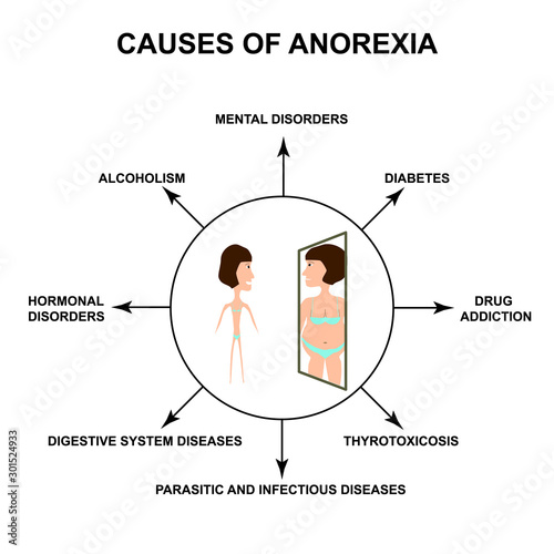 Causes of anorexia Wallpaper Mural