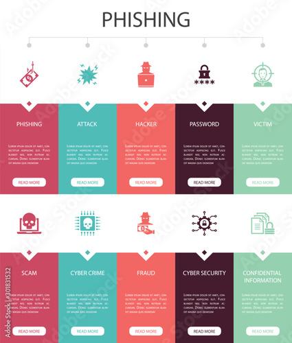Fotomural phishing Infographic 10 steps UI design