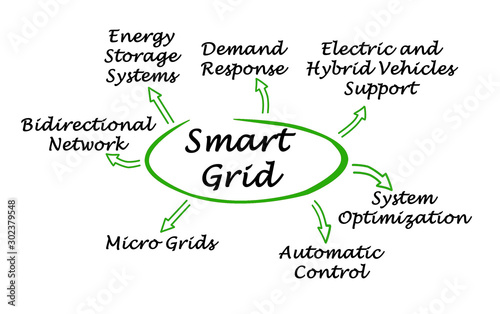 Seven benefits of Smart Grid. Wallpaper Mural