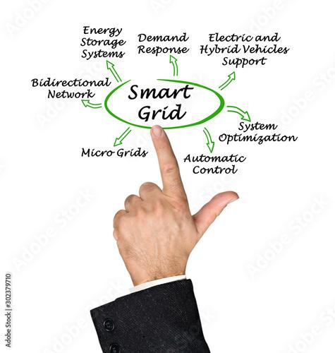Photo Seven benefits of Smart Grid.