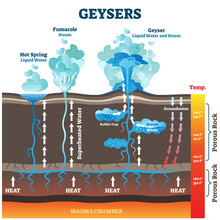 Geysers Vector Illustration. Labeled Water And Air Steam From Earth Heat.