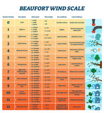 Beaufort wind scale vector illustration. Labeled air energy strength scheme