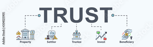 Fotomural Trust banner web icon for Mutual Fund and investment, Settlor, Trustee, Beneficiary, Property and manager