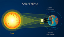 Solar Eclipse, Diagram. Sun Ec...