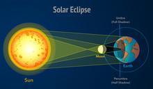 Solar Eclipse, Diagram. Sun Ec...
