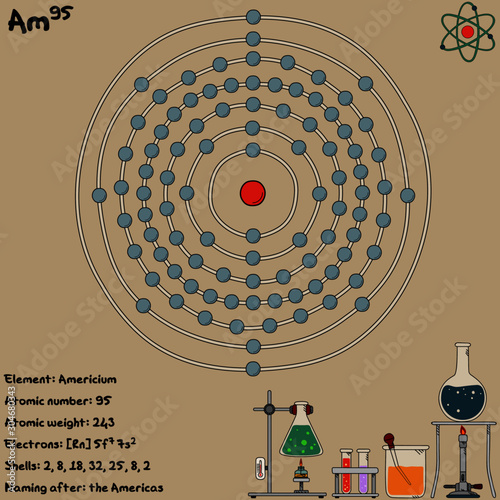 Large and colorful infographic on the element of Americium. Wallpaper Mural