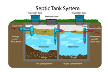 Septic Tank Diagram. Septic System And Drain Field Scheme . An Underground Septic Tank Illustration. Infographic With Text Descriptions Of A Septic Tank. Domestic Wastewater. Flat Vector EPS