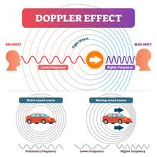 Doppler Effect Vector Illustra...