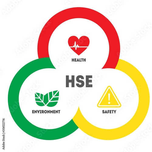 HSE - Health Safety Environment acronym concept banner design template Wallpaper Mural