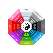 The Chinese Bagua Compass. Isolated Vector Illustration