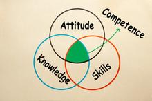 Competence Diagram Concept