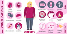 Obesity Causes And Complicatio...