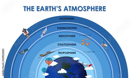 Valokuva Science poster design for earth atmosphere