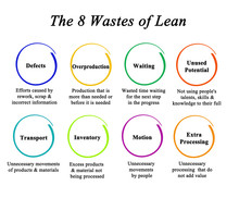 Eight Wastes Accordingly To Lean Methodology