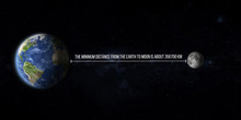 Minum Distance From The Planet Earth To Moon With Text Graphic Illustration Lunar Distance , Some Elements Of This Image Furnished By NASA