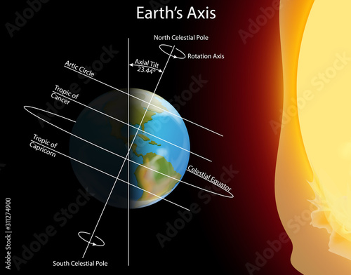 Diagram showing earth axis Canvas Print
