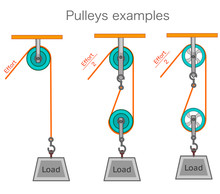 Pulley Types, Examples. Pulley...
