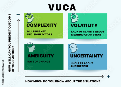 VUCA describing or to reflect on the volatility, uncertainty, complexity and ambiguity of general conditions and situations Wallpaper Mural