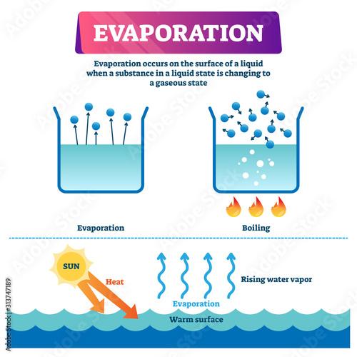 Fotografija Evaporation vector illustration