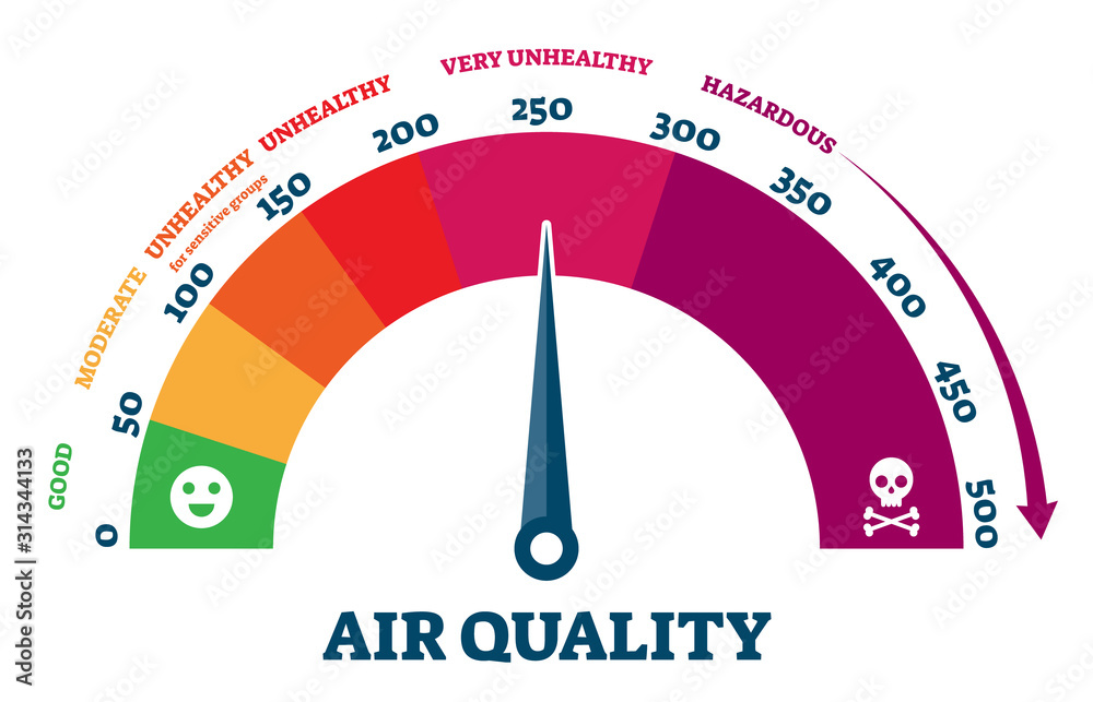 Fototapeta Air quality vector illustration. Scheme with city pollution health sections