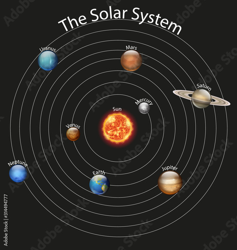 Photo Diagram showing different planets in the solar system