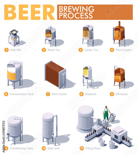 Fototapeta Vector isometric craft beer brewing process. Beer production process infographic. Brewery equipment and machinery. Beer making process steps. Mashing, lautering, cooling, fermentation, bottling obraz