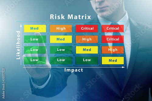 Cuadros en Lienzo Risk Matrix concept with impact and likelihood