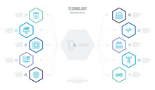 Technology Concept Business Infographic Design With 10 Hexagon Options. Outline Icons Such As Devops, Elements, Email Marketing, Embedding, Firewalls, Front End