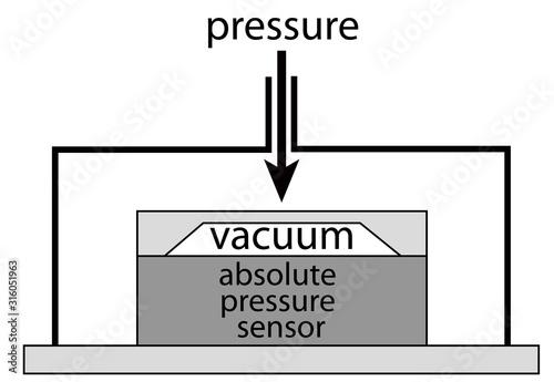 diagram of a absolute pressure sensor Wallpaper Mural