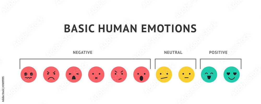 Fototapeta Emotion faces, ranking scale smiles vector illustration. Positive, negative and neutral human expressions. Bad and good review rating, user satisfaction. Happy, angry and sad emoticons