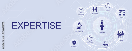 Expertise concept banner, with aspects and icons Wallpaper Mural