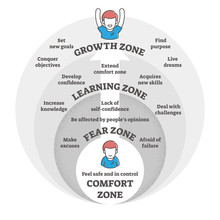 Comfort, Fear, Learning And Growth Zones Vector Illustration Diagram
