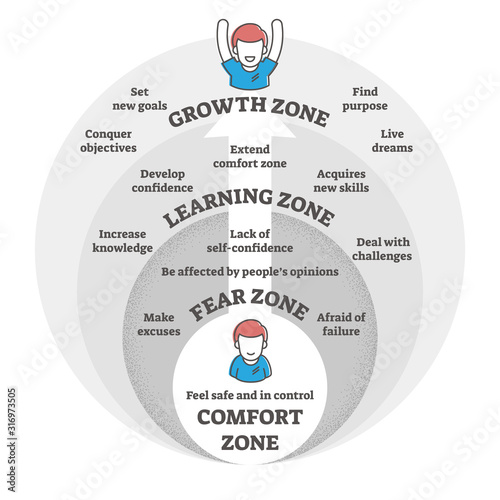 Comfort, fear, learning and growth zones vector illustration diagram Fototapet
