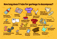 How Long Does It Take Garbage To Decompose? Vector Ecology Poster For Garbage Sorting, Decay Scale
