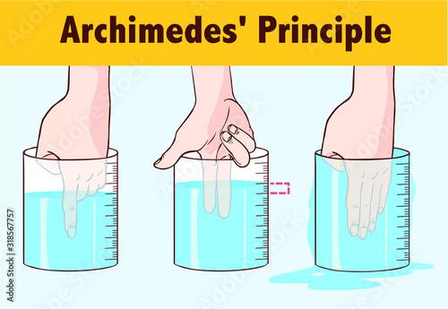 Photo Archimedes' Principle vector illustration