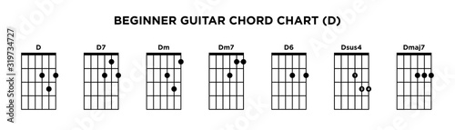 Fotografie, Tablou Basic Guitar Chord Chart Icon Vector Template