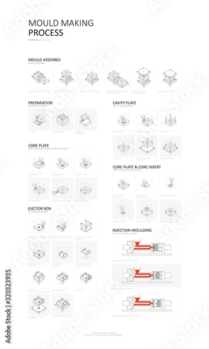 Photo Injection moulding mould making process vector illustration
