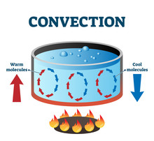 Convection Currents Vector Ill...