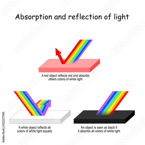 Photo Color light Absorption and reflection.