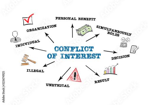 Cuadros en Lienzo Conflict of Interest