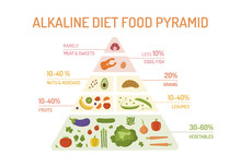 The Food Pyramid Of The Alkali...