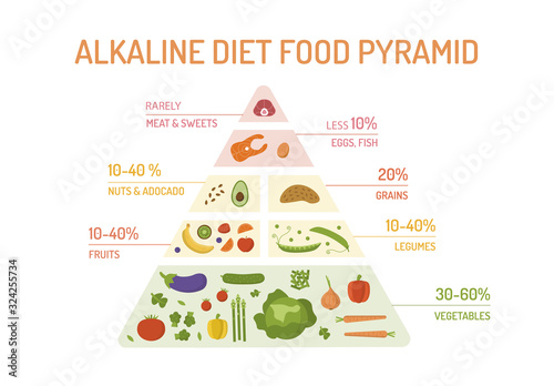 Photo The food pyramid of the alkaline diet